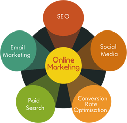 Boom Online Marketing Services