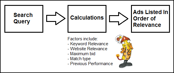 Basic diagram showing how PPC works