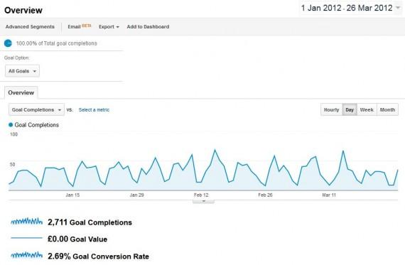 Google Analytics Goals Report