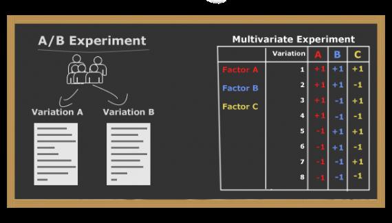 SEOmoz uses pictures to explain A/B vs multivariate testing