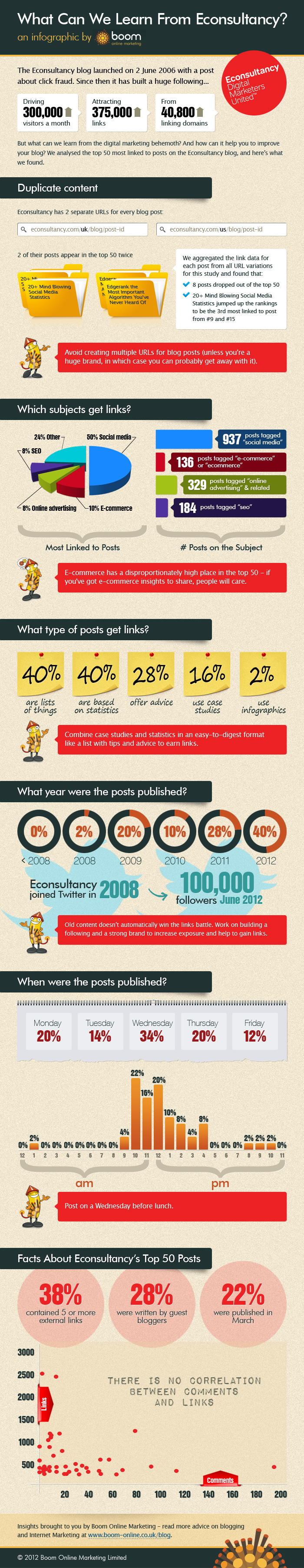 What Can We Learn from Econsultancy - an infographic