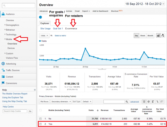 Checking out your mobile traffic in Analytics