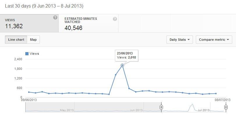youtube analytics views breakdown