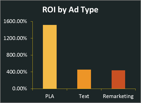 ROI by ad type