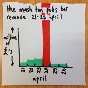 mash-tun-pub-revenue