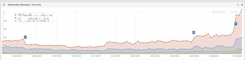 Lovely Graph via sistrix.com