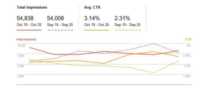 A 36% improvement