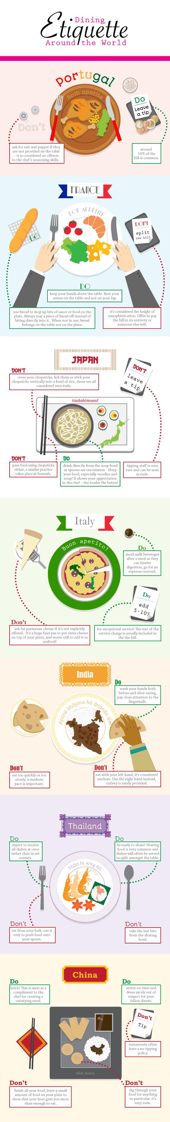 Dining etiquette infographic
